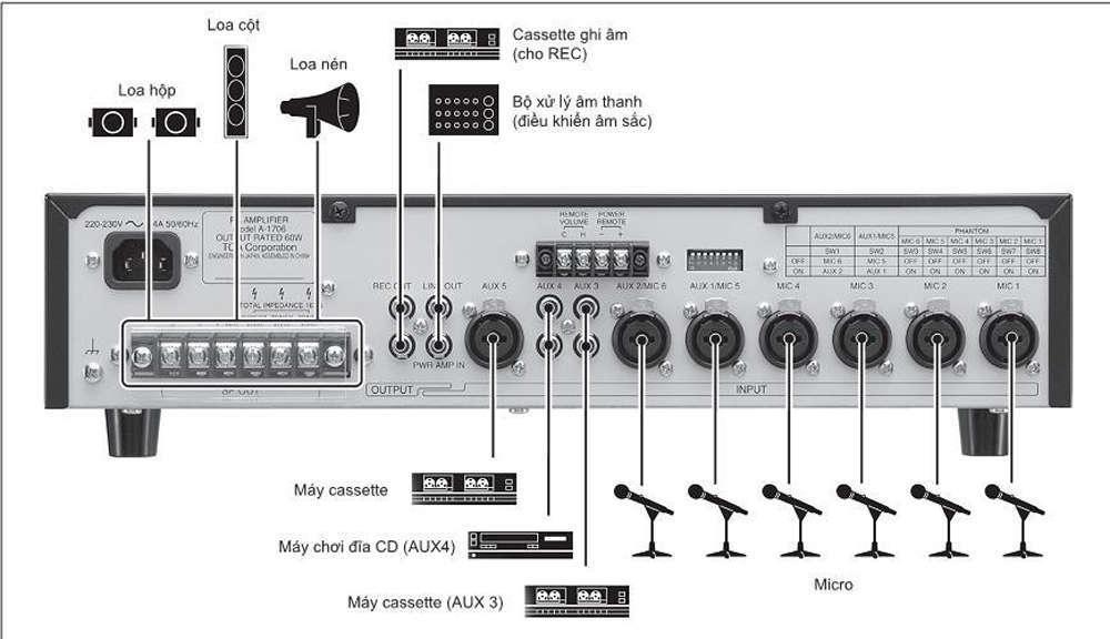 Amply Mixer 60W 2 vùng TOA A-1706