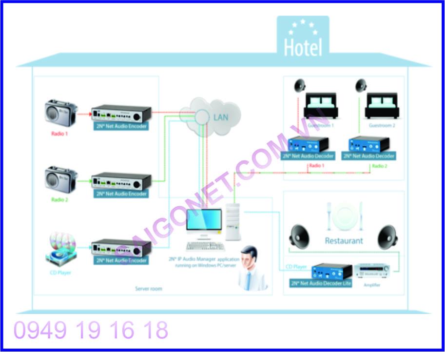 Bộ mã hóa tín hiệu Audio IP 2N Net Audio Encoder