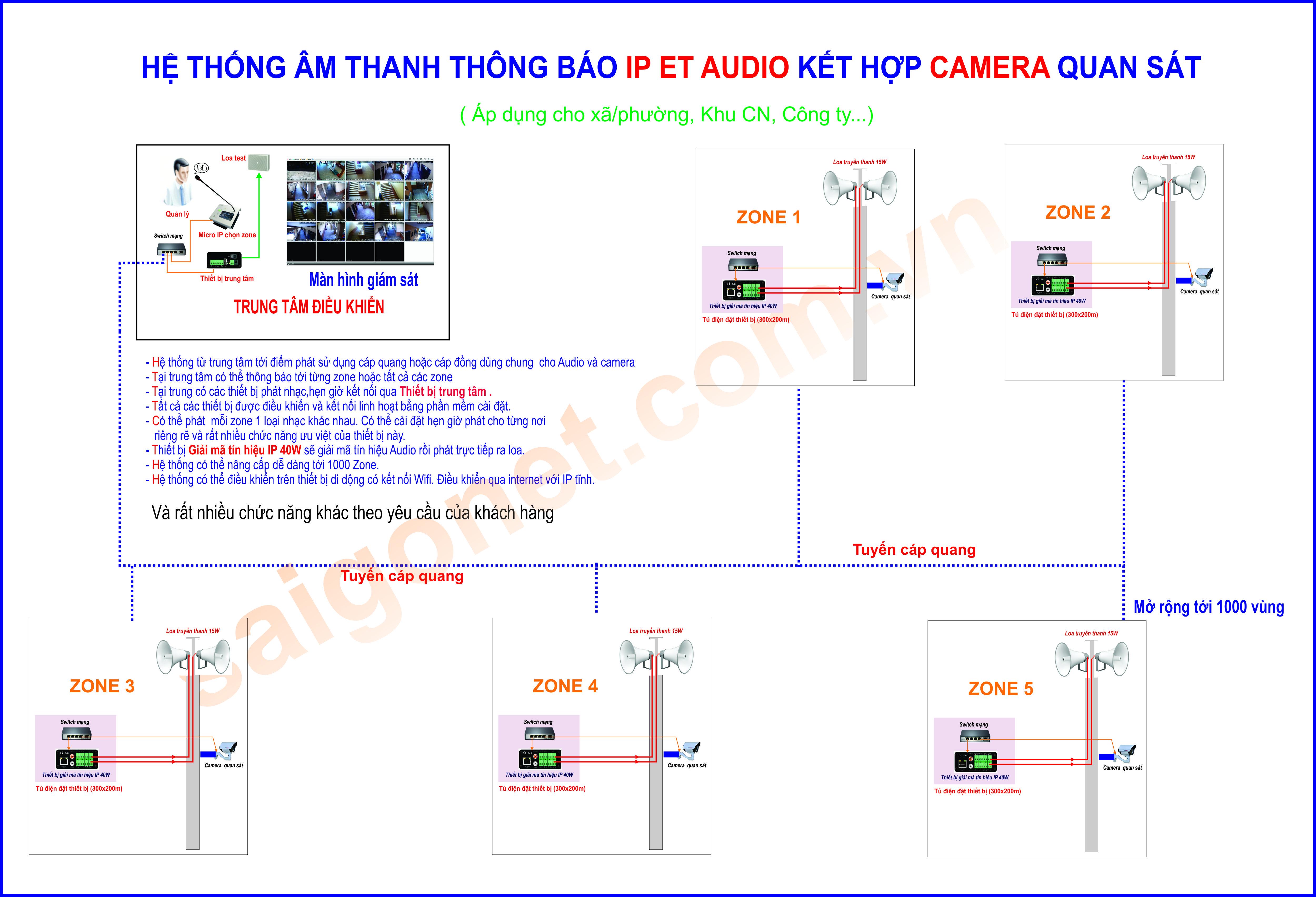 Giải pháp âm thanh thông báo kết hợp camera quan sát  ET INTERNET IP AUDIO.