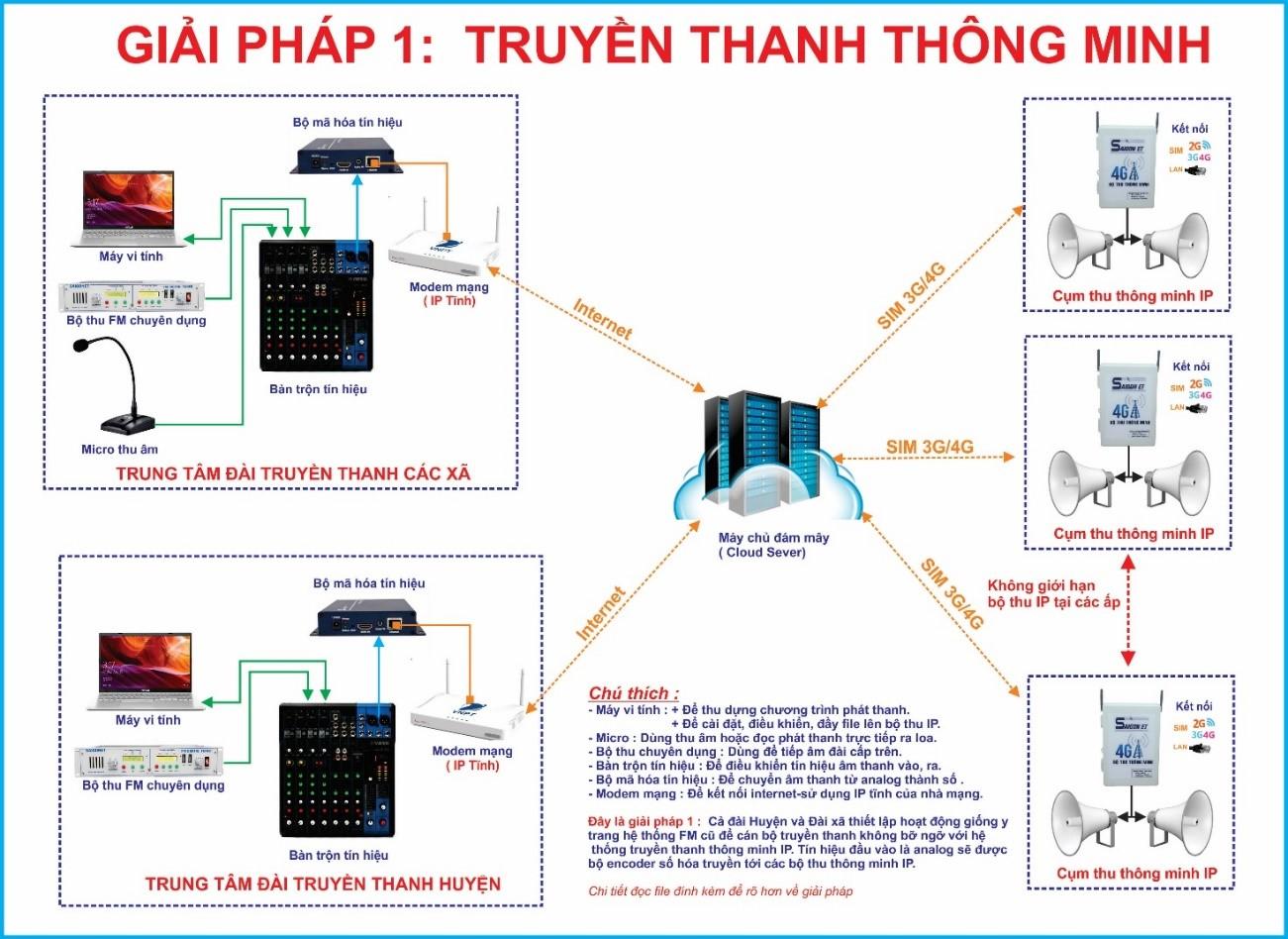 GIẢI PHÁP HỆ THỐNG TRUYỀN THANH THÔNG MINH IP 4G
