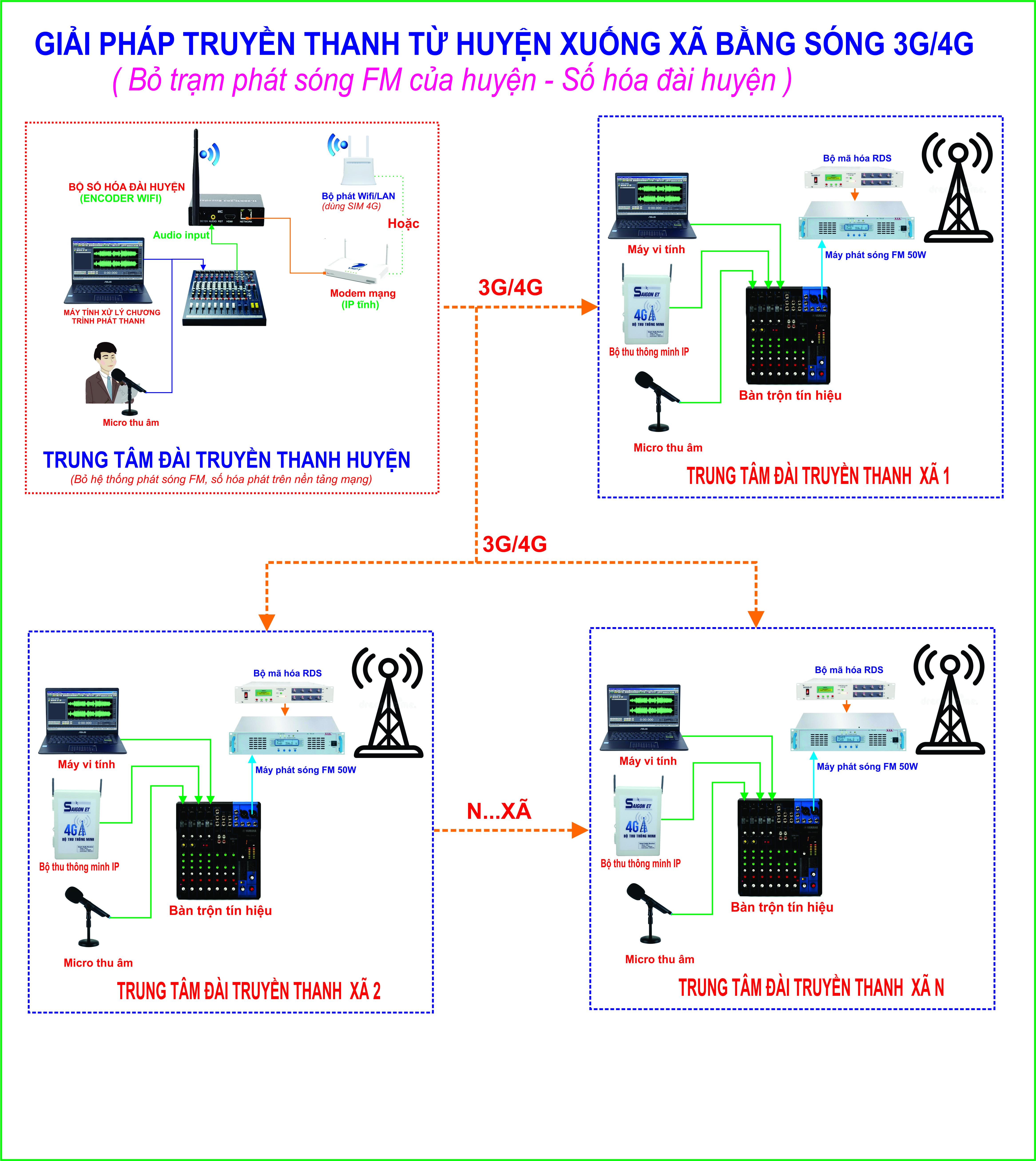 GIẢI PHÁP TRUYỀN THANH TỪ ĐÀI TT HUYỆN TỚI CÁC ĐÀI XÃ BẰNG 3G/4G/INTERNET